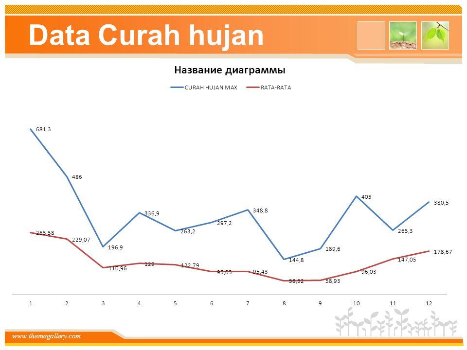 www.themegallery.com Data Curah hujan