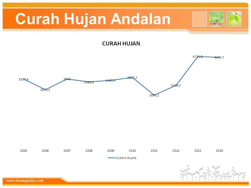 www.themegallery.com Curah Hujan Andalan