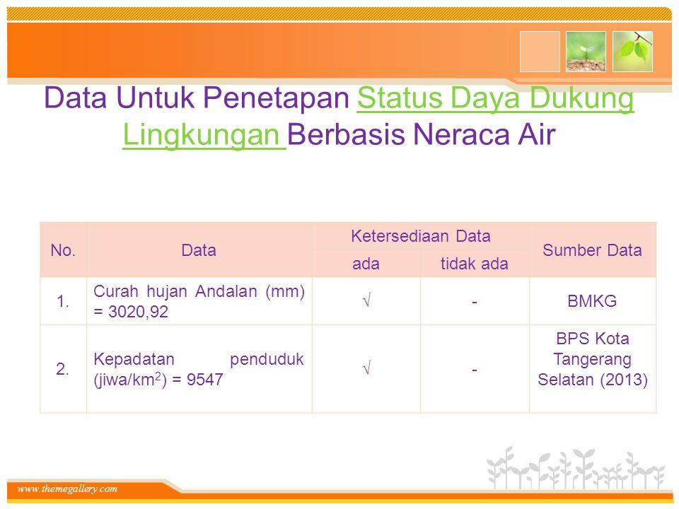 www.themegallery.com Data Untuk Penetapan Status Daya Dukung Lingkungan Berbasis Neraca AirStatus Daya Dukung Lingkungan No.Data Ketersediaan Data Sumber Data adatidak ada 1.