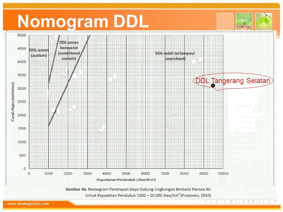 www.themegallery.com Nomogram DDL DDL Tangerang Selatan