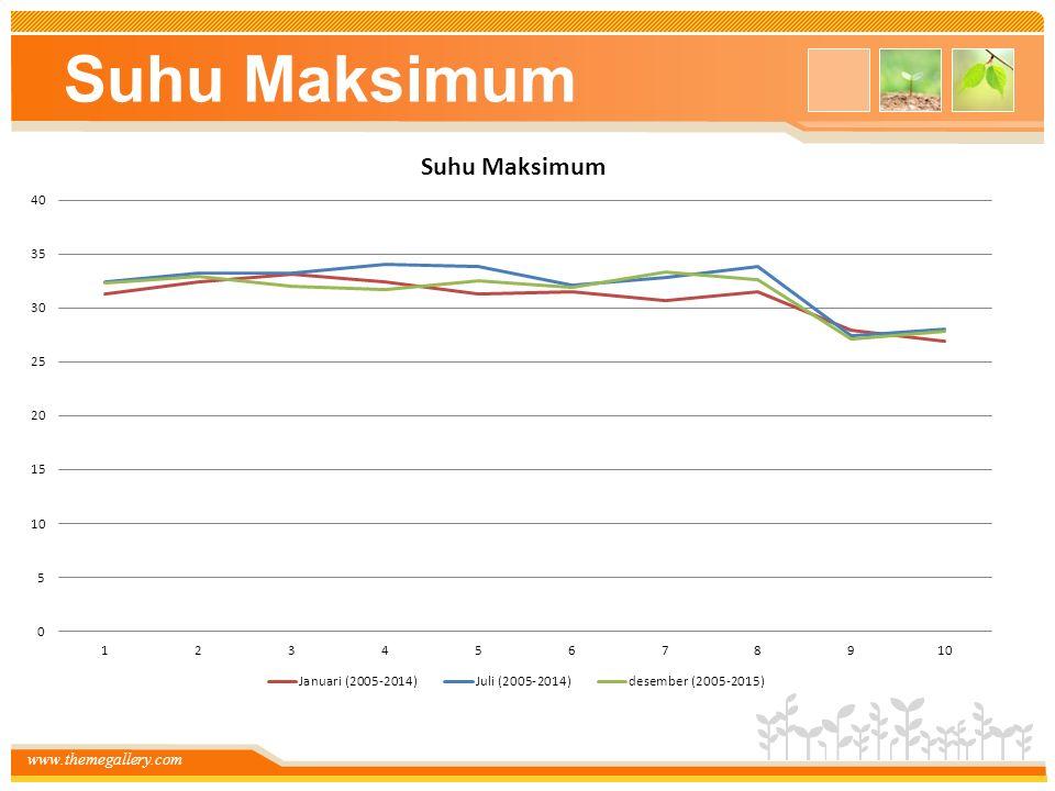 www.themegallery.com Suhu Maksimum