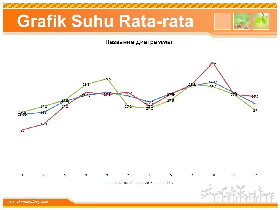 www.themegallery.com Grafik Suhu Rata-rata