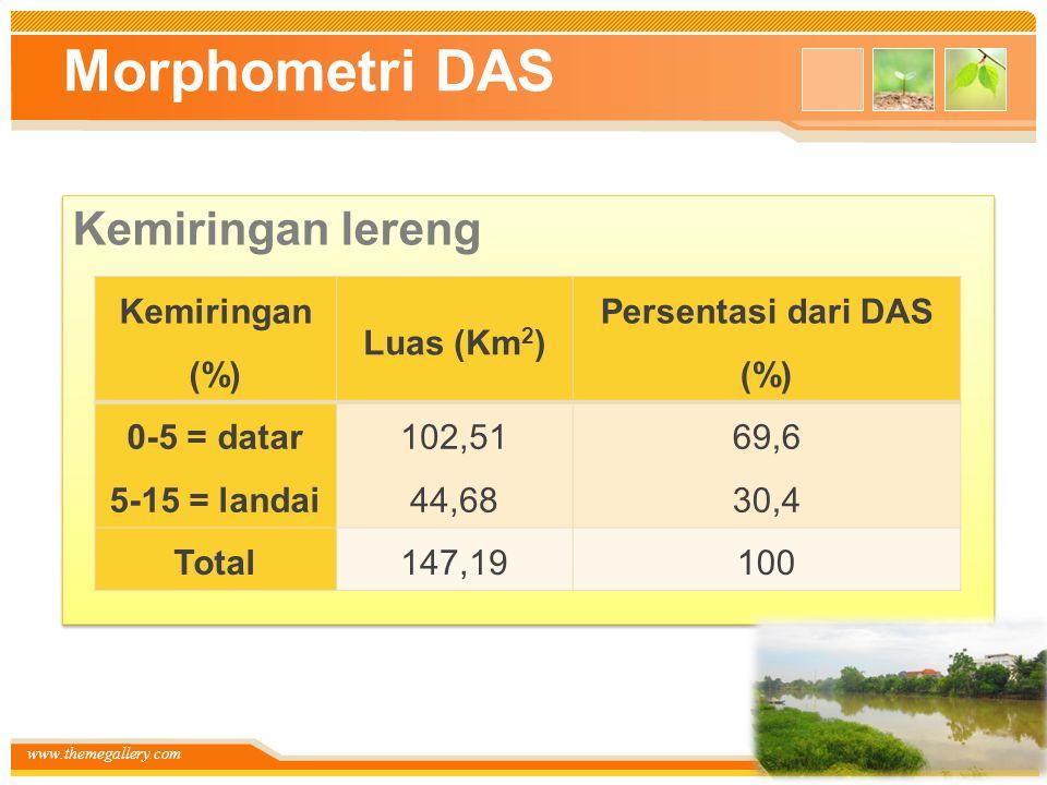 www.themegallery.com Morphometri DAS Kemiringan lereng Kemiringan (%) Luas (Km 2 ) Persentasi dari DAS (%) 0-5 = datar 5-15 = landai 102,51 44,68 69,6 30,4 Total147,19100