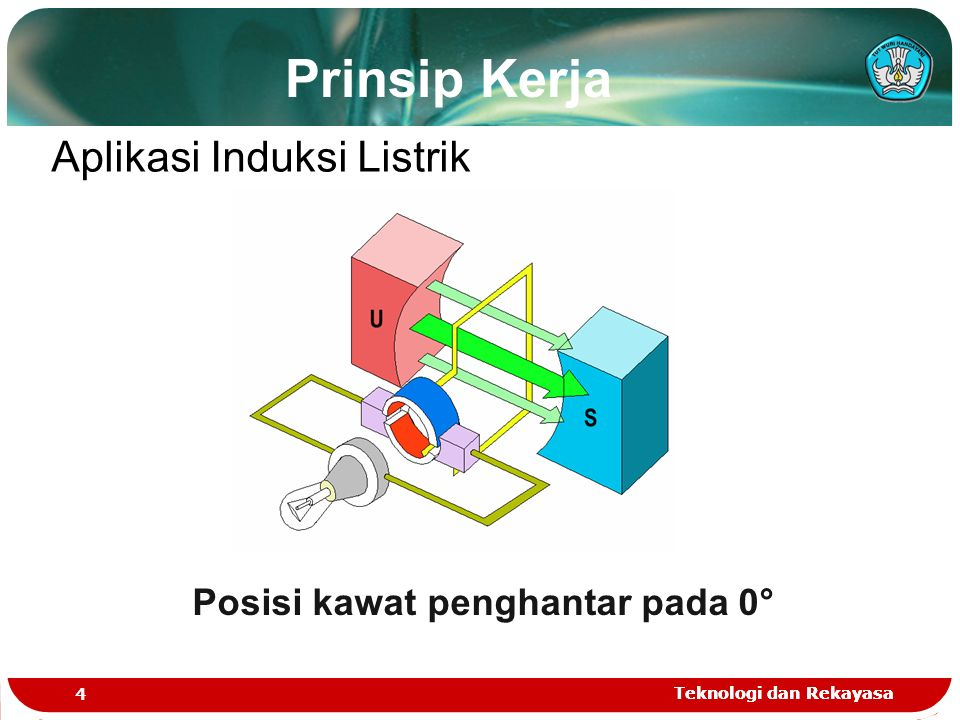 Teknologi dan Rekayasa 4 Aplikasi Induksi Listrik Posisi kawat penghantar pada 0° Prinsip Kerja