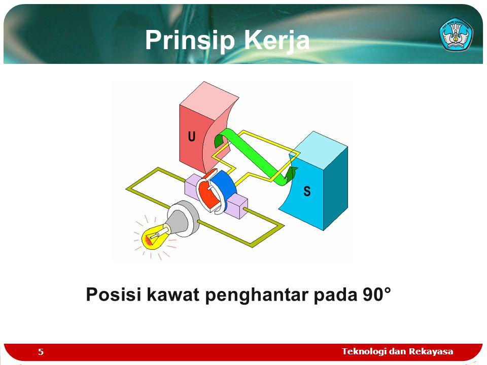 Teknologi dan Rekayasa 5 Posisi kawat penghantar pada 90° Prinsip Kerja