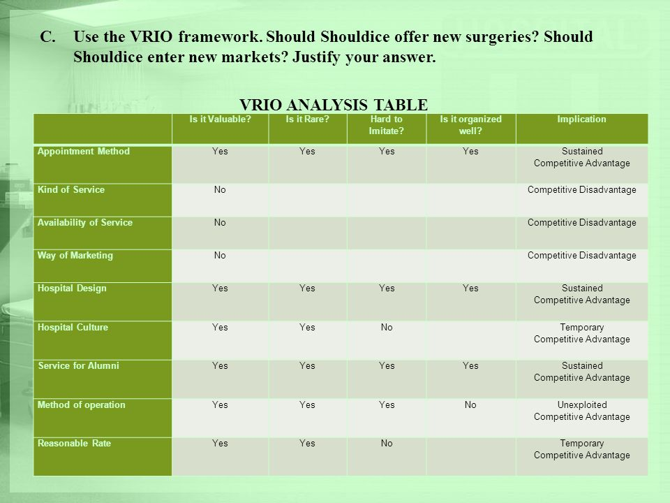 C.Use the VRIO framework. Should Shouldice offer new surgeries? Should Shouldice enter new markets? Justify your answer. VRIO ANALYSIS TABLE Is it Val