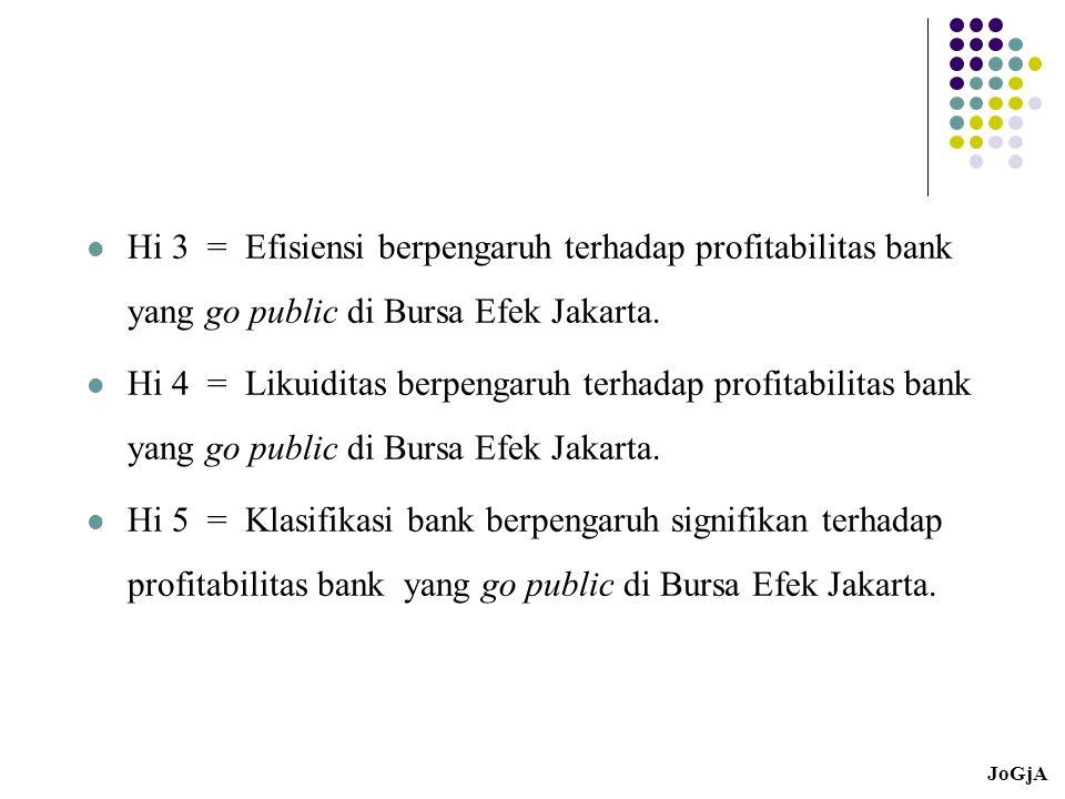 Hi 3 = Efisiensi berpengaruh terhadap profitabilitas bank yang go public di Bursa Efek Jakarta. Hi 4 = Likuiditas berpengaruh terhadap profitabilitas
