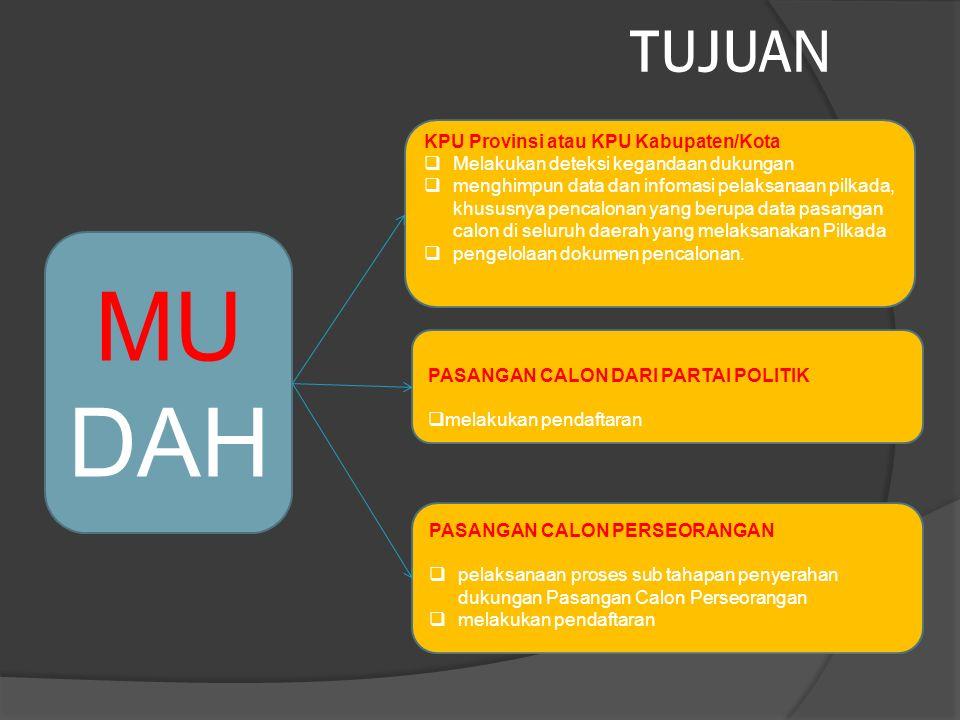 TUJUAN MU DAH KPU Provinsi atau KPU Kabupaten/Kota  Melakukan deteksi kegandaan dukungan  menghimpun data dan infomasi pelaksanaan pilkada, khususny
