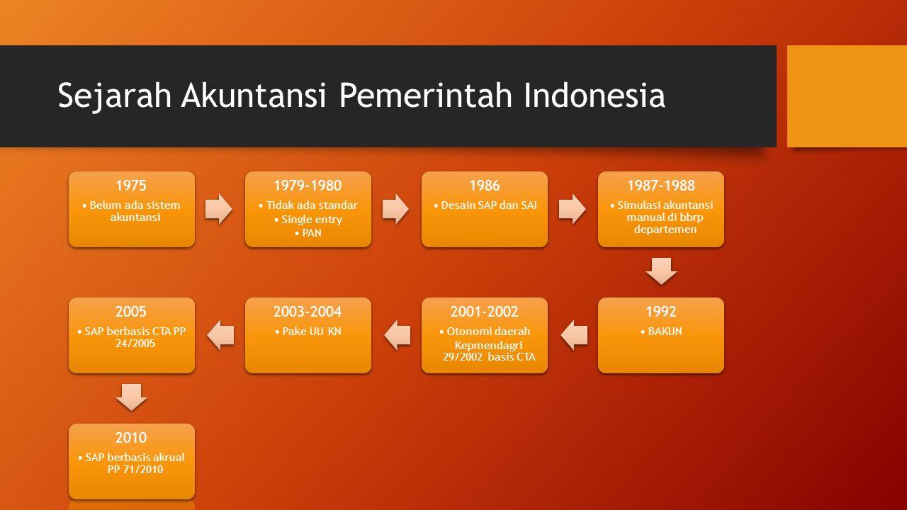 Sejarah Akuntansi Pemerintah Indonesia