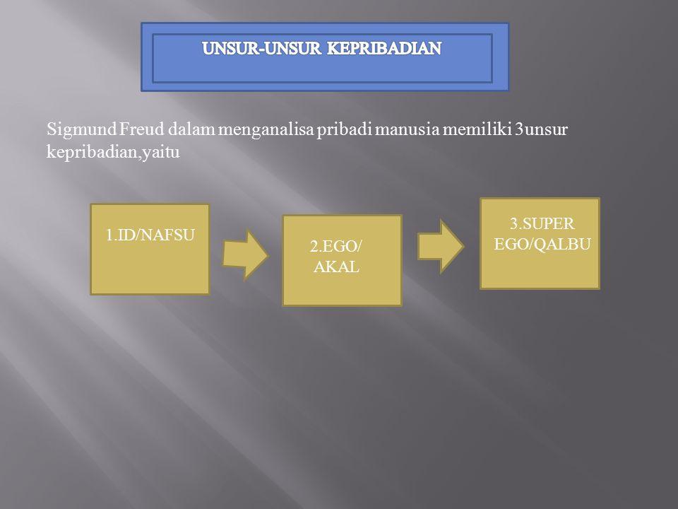 Sigmund Freud dalam menganalisa pribadi manusia memiliki 3unsur kepribadian,yaitu 1.ID/NAFSU 2.EGO/ AKAL 3.SUPER EGO/QALBU