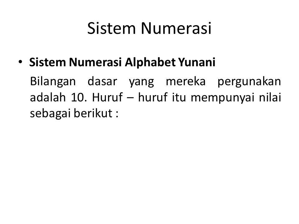 Sistem Numerasi Sistem Numerasi Alphabet Yunani Bilangan dasar yang mereka pergunakan adalah 10.