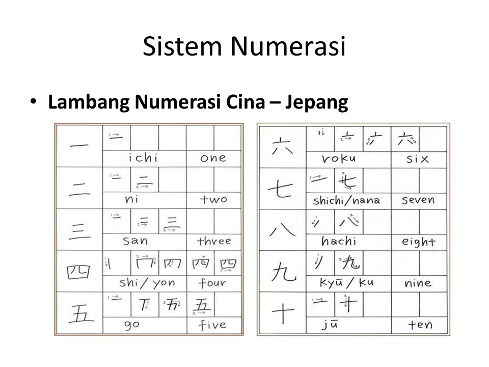Sistem Numerasi Sistem Numerasi Maya Suku Indian Maya dan Inca, di Amerika Selatan zaman dahulu kala telah terkenal memiliki peradaban yang tinggi.