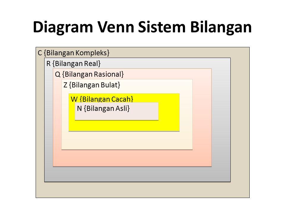 Diagram Venn Sistem Bilangan C {Bilangan Kompleks} R {Bilangan Real} Q {Bilangan Rasional} Z {Bilangan Bulat} W {Bilangan Cacah} N {Bilangan Asli}