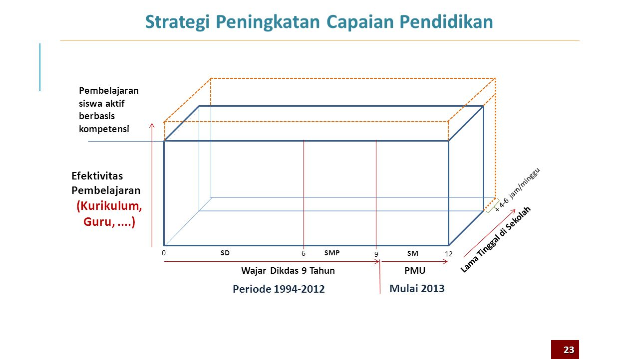 Apa Lingkup Utama Perubahan Kurikulum 2013? 3 22