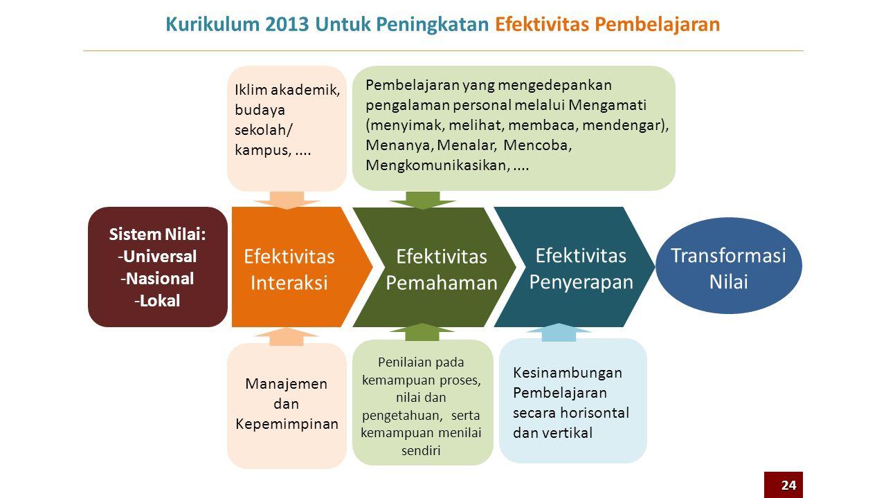 6 9 12 0SDSMP Wajar Dikdas 9 Tahun SM PMU + 4-6 jam/minggu Lama Tinggal di Sekolah Efektivitas Pembelajaran (Kurikulum, Guru,....) Mulai 2013 Periode