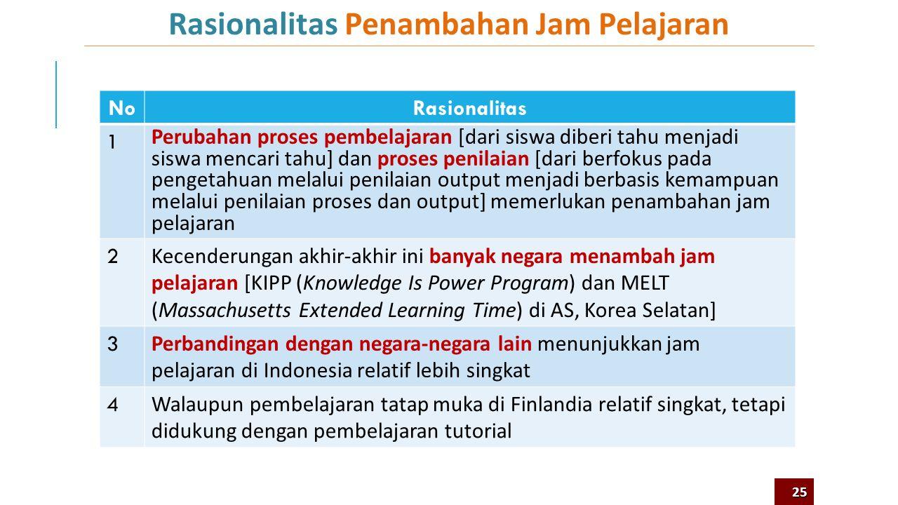 Kurikulum 2013 Untuk Peningkatan Efektivitas Pembelajaran Sistem Nilai: -Universal -Nasional -Lokal Efektivitas Pemahaman Efektivitas Interaksi Efekti