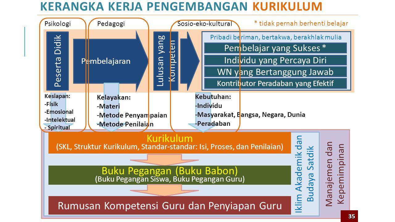 Pembelajaran PERAN KURIKULUM SEBAGAI INTEGRATOR SISTEM NILAI, PENGETAHUAN DAN KETERAMPILAN Sistem Nilai Kompetensi: -Sikap -keterampilan -Pengetahuan