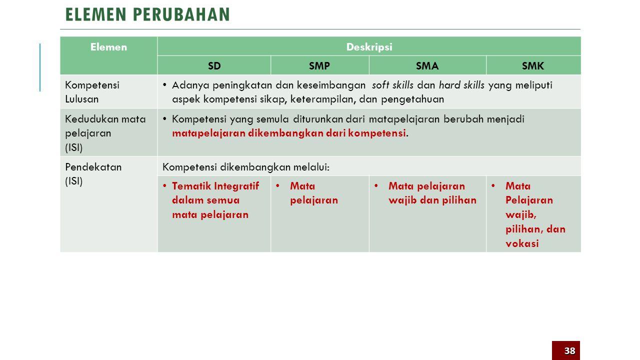 Elemen Perubahan pada Kurikulum 2013 Elemen Perubahan 37