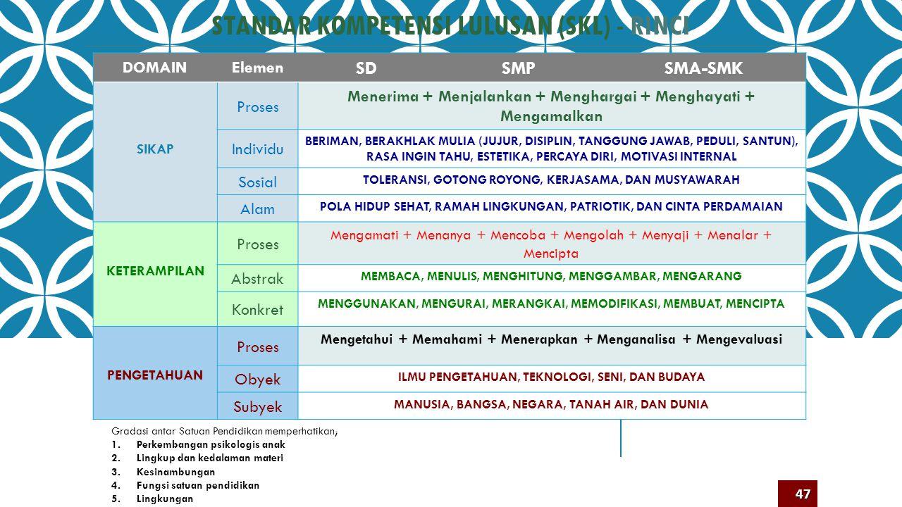 RUANG LINGKUP SKL Dunia (Peradaban) Global Negara Sosial-Ekonomi-Budaya Sat Pendidikan Keluarga Peserta Didik Faktual Konseptual Prosedural Meta-kogni