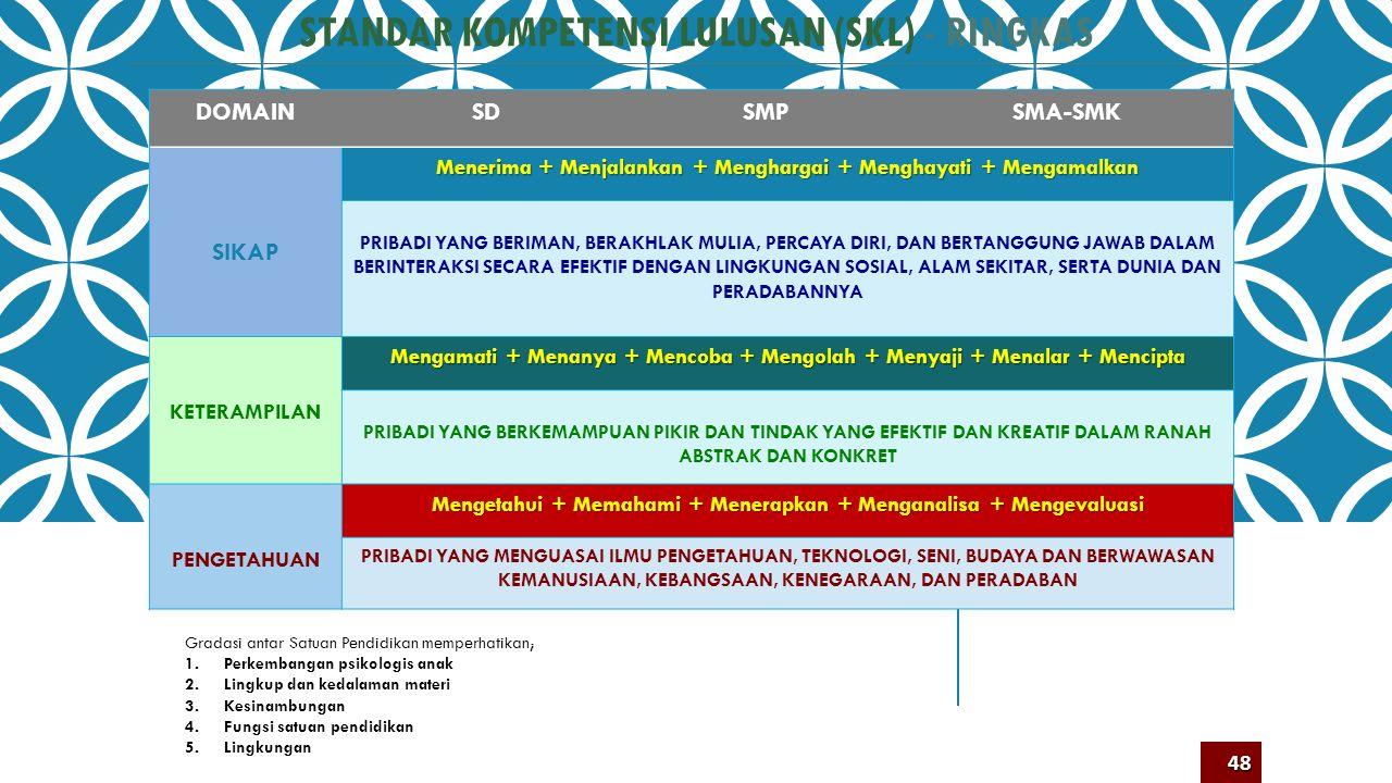 DOMAINElemen SDSMPSMA-SMK SIKAP Proses Menerima + Menjalankan + Menghargai + Menghayati + Mengamalkan Individu BERIMAN, BERAKHLAK MULIA (JUJUR, DISIPL