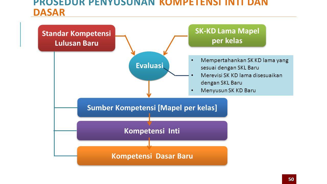 Seperti Apakah Kompetensi Inti pada Kurikulum 2013? 7 49