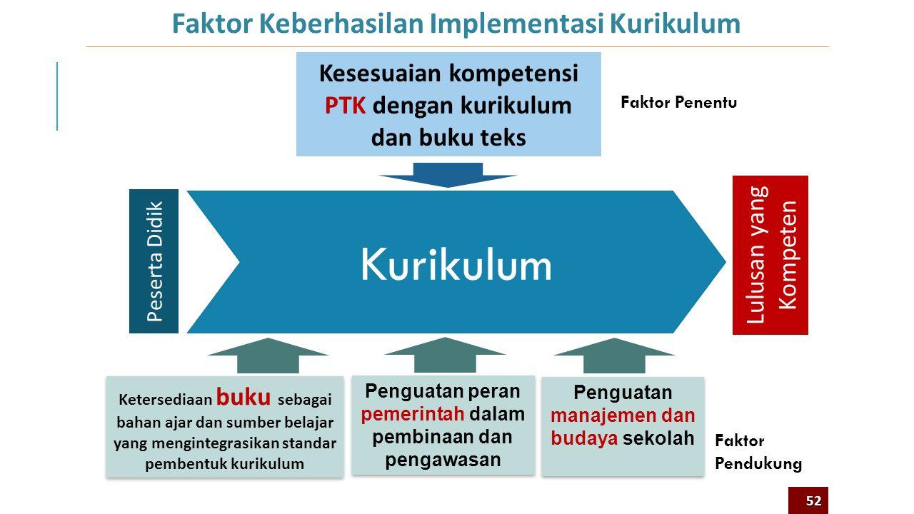 Apa Saja Faktor Keberhasilan Implementasi Kurikulum 2013? 8 51