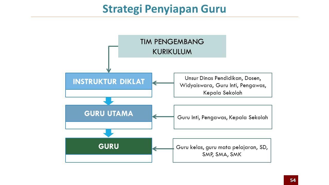 IKLIM DAN BUDAYA SEKOLAH KURIKULUM Sarana Prasarana Lulusan yang Kompeten Sistem Implementasi Kurikulum Pendidik dan Tenaga Kependidikan MANAJEMEN DAN