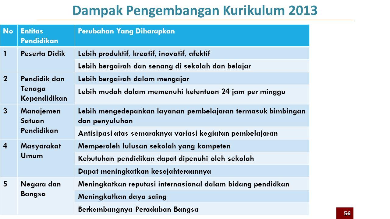 Perbaikan Apa Yang Dapat Diharapkan Dari Kurikulum 2013? 9 55