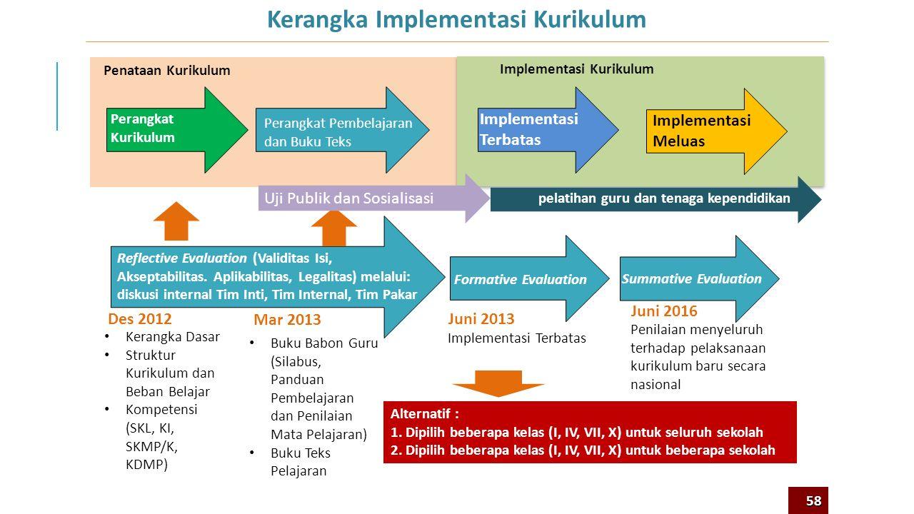 Bagaimana Strategi Implementasi Kurikulum 2013? 10 57