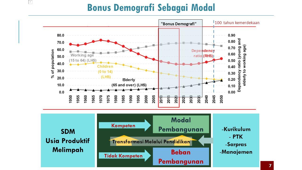 Apa Urgensi Pengembangan Kurikulum 2013? 1 6
