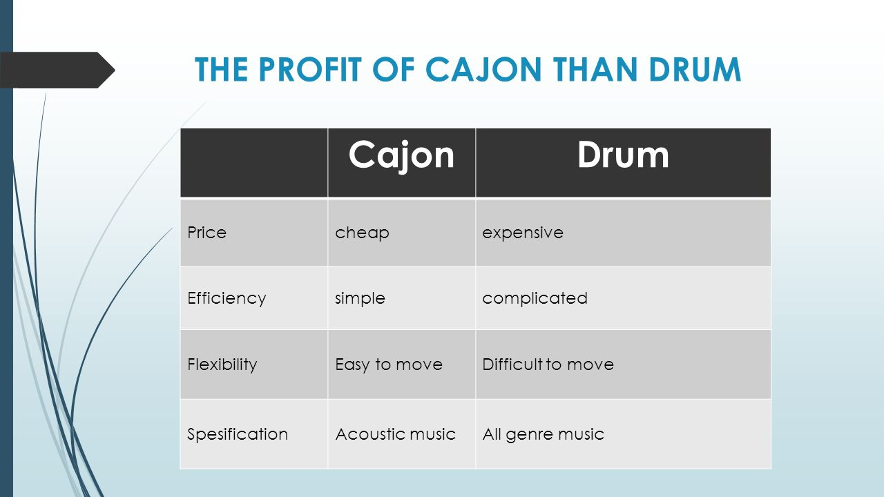 THE PROFIT OF CAJON THAN DRUM CajonDrum Pricecheapexpensive Efficiencysimplecomplicated FlexibilityEasy to moveDifficult to move SpesificationAcoustic musicAll genre music
