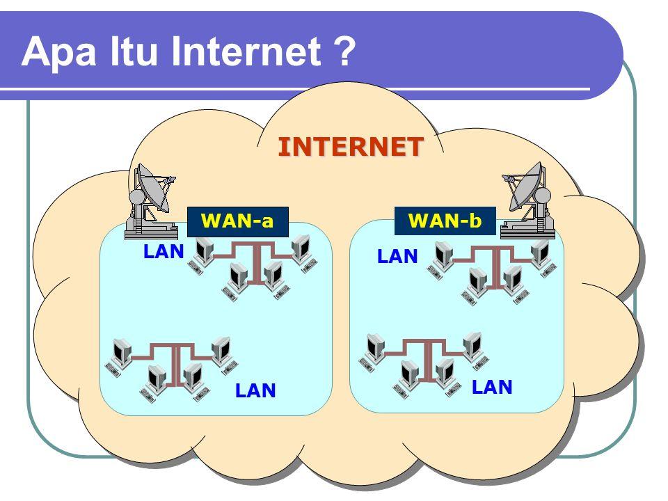 Apa Itu Internet . Local Area Network + Internet Terminal 3 Terminal 1 Terminal 4 Terminal 2 Komp.
