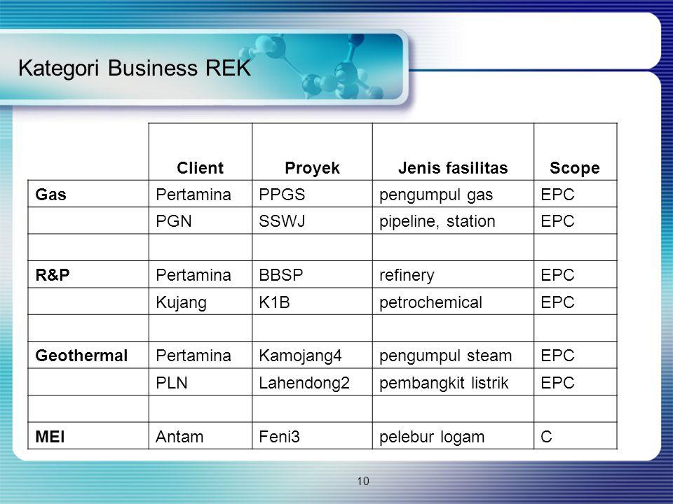 10 Kategori Business REK ClientProyekJenis fasilitasScope GasPertaminaPPGSpengumpul gasEPC PGNSSWJpipeline, stationEPC R&PPertaminaBBSPrefineryEPC Kuj