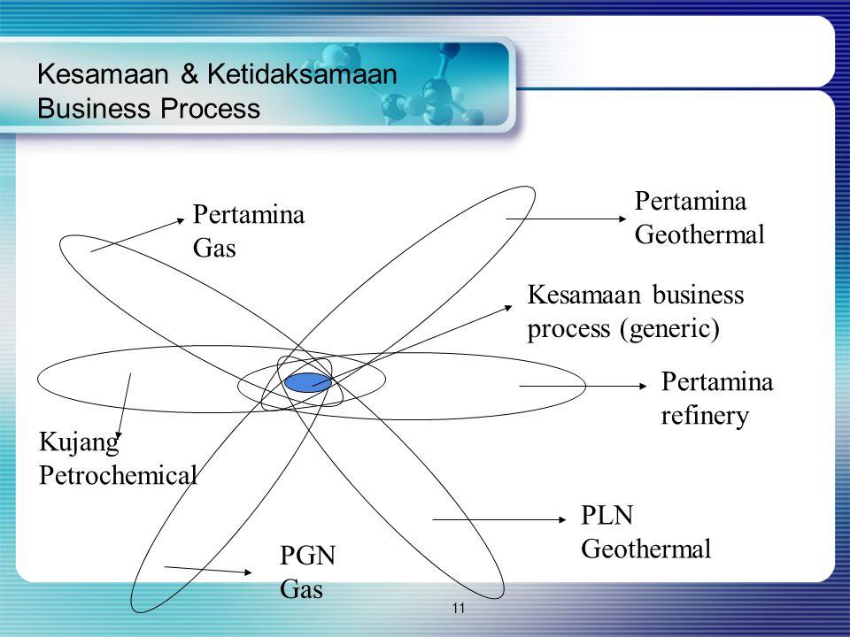 11 Kesamaan & Ketidaksamaan Business Process Pertamina Gas Pertamina Geothermal Pertamina refinery PLN Geothermal PGN Gas Kujang Petrochemical Kesamaa