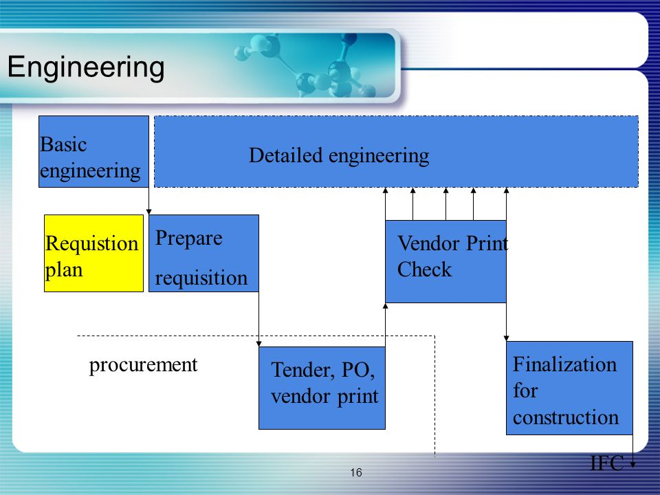 16 Engineering Basic engineering Prepare requisition Vendor Print Check Tender, PO, vendor print Finalization for construction procurement Detailed engineering Requistion plan IFC