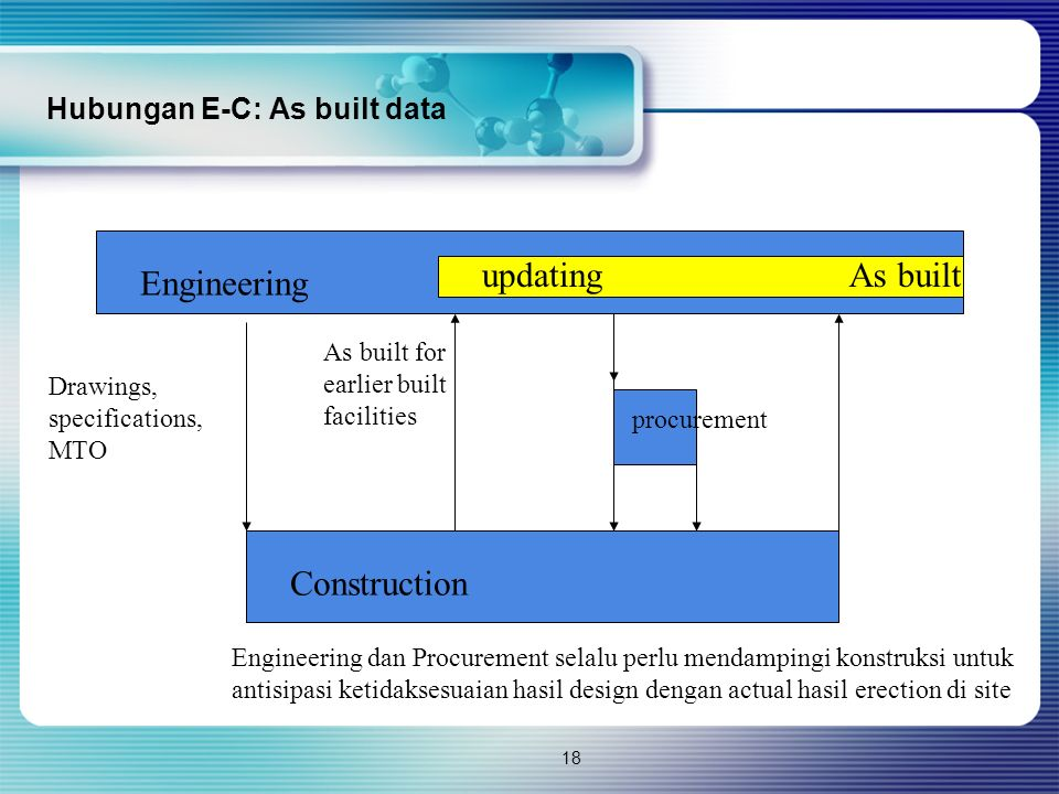 18 Hubungan E-C: As built data Construction Engineering Drawings, specifications, MTO As built for earlier built facilities procurement updatingAs bui