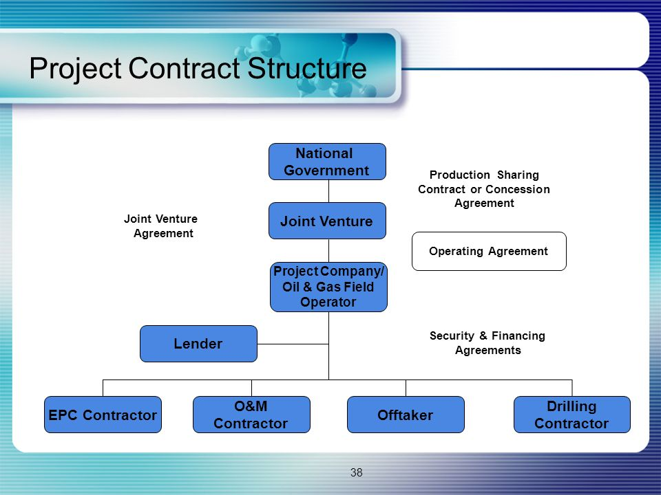 38 Project Contract Structure National Government Joint Venture Project Company/ Oil & Gas Field Operator EPC Contractor O&M Contractor Offtaker Drilling Contractor Lender Joint Venture Agreement Production Sharing Contract or Concession Agreement Operating Agreement Security & Financing Agreements