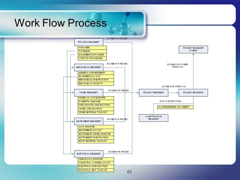 63 Work Flow Process