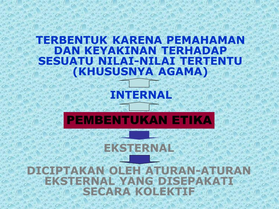 PEMBENTUKAN ETIKA TERBENTUK KARENA PEMAHAMAN DAN KEYAKINAN TERHADAP SESUATU NILAI-NILAI TERTENTU (KHUSUSNYA AGAMA) DICIPTAKAN OLEH ATURAN-ATURAN EKSTERNAL YANG DISEPAKATI SECARA KOLEKTIF INTERNAL EKSTERNAL