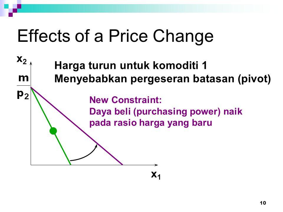 10 Effects of a Price Change x1x1 Harga turun untuk komoditi 1 Menyebabkan pergeseran batasan (pivot) x2x2 New Constraint: Daya beli (purchasing power