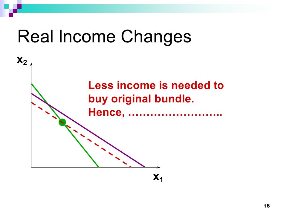 15 Real Income Changes x1x1 x2x2 Less income is needed to buy original bundle. Hence, ……………………..