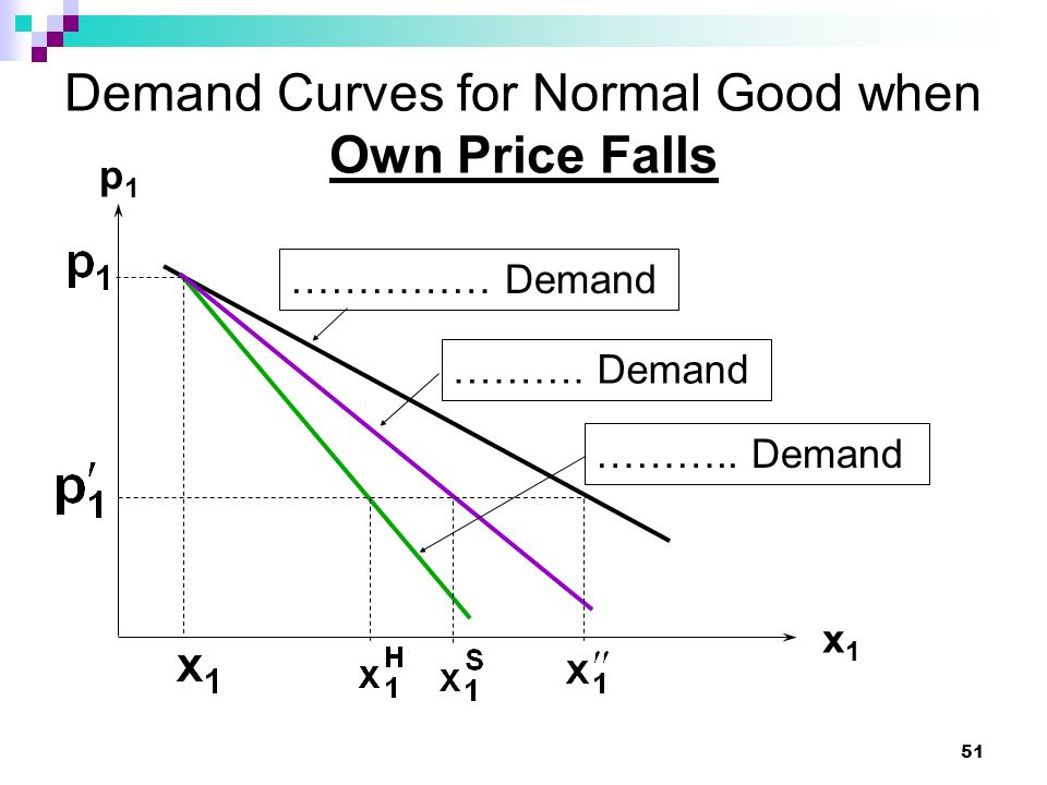 51 Demand Curves for Normal Good when Own Price Falls x1x1 p1p1 …………… Demand ………. Demand ……….. Demand