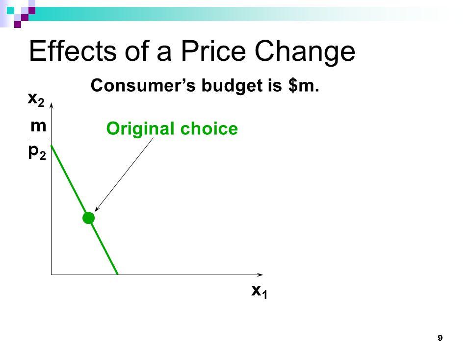 10 Effects of a Price Change x1x1 Harga turun untuk komoditi 1 Menyebabkan pergeseran batasan (pivot) x2x2 New Constraint: Daya beli (purchasing power) naik pada rasio harga yang baru