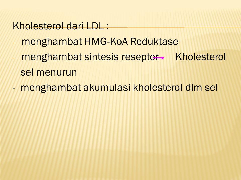 Kholesterol dari LDL : - menghambat HMG-KoA Reduktase - menghambat sintesis reseptor Kholesterol sel menurun - menghambat akumulasi kholesterol dlm sel