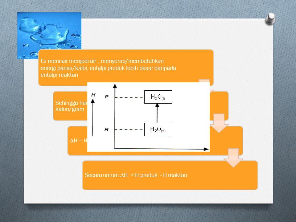 Es mencair menjadi air, menyerap/membutuhkan energi panas/kalor, entalpi produk lebih besar daripada entalpi reaktan Sehingga harga ∆H bernilai positif, yaitu +89 kalori/gram Secara umum ∆H = H produk - H reaktan H 2 O (s) H 2 O (l)