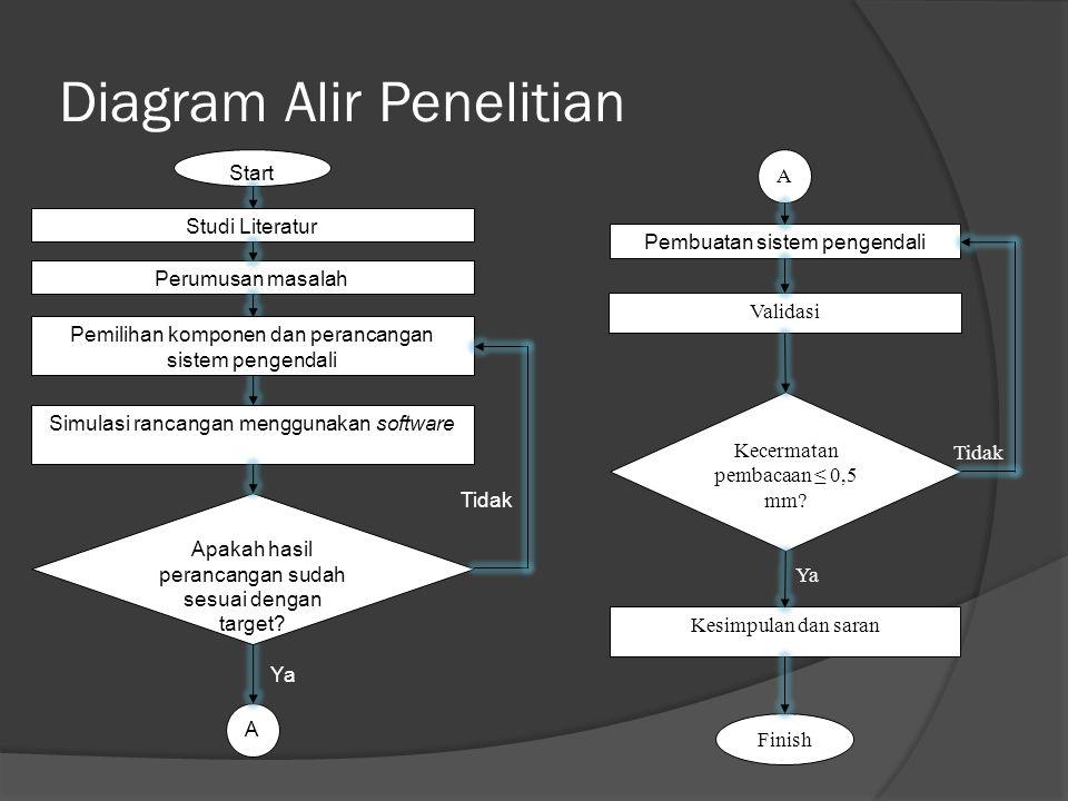 Diagram Alir Penelitian Start Perumusan masalah A Studi Literatur Pemilihan komponen dan perancangan sistem pengendali Apakah hasil perancangan sudah sesuai dengan target.