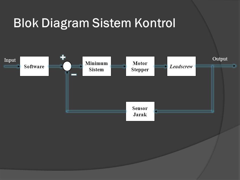 Blok Diagram Sistem Kontrol Output Input Minimum Sistem Software Sensor Jarak Motor Stepper Leadscrew