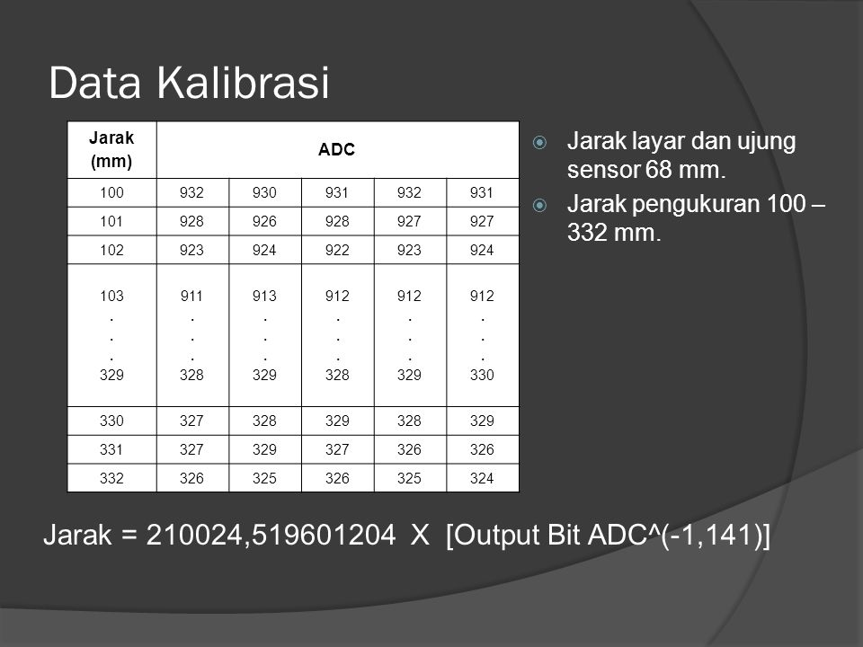 Data Kalibrasi Jarak (mm) ADC 100932930931932931 101928926928927 102923924922923924 103. 329 911. 328 913. 329 912. 328 912. 329 912. 330 327328329328