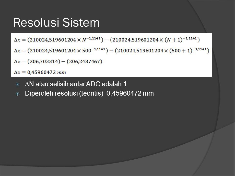 Resolusi Sistem  ∆N atau selisih antar ADC adalah 1  Diperoleh resolusi (teoritis) 0,45960472 mm