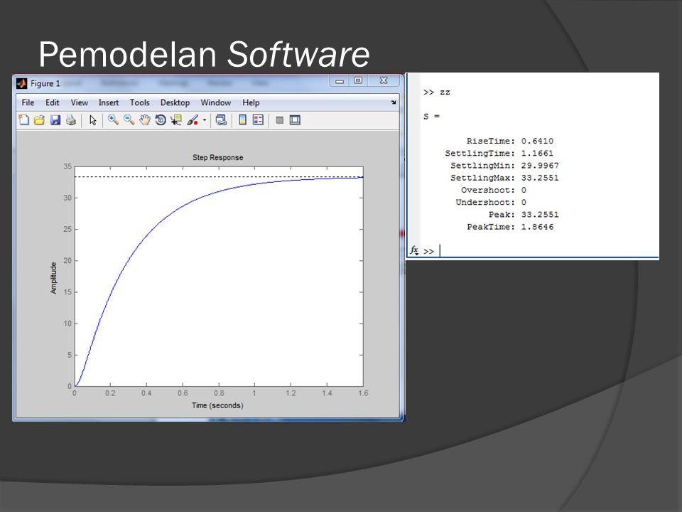 Pemodelan Software